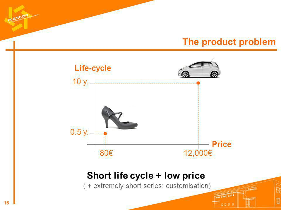 Short life cycle + low price