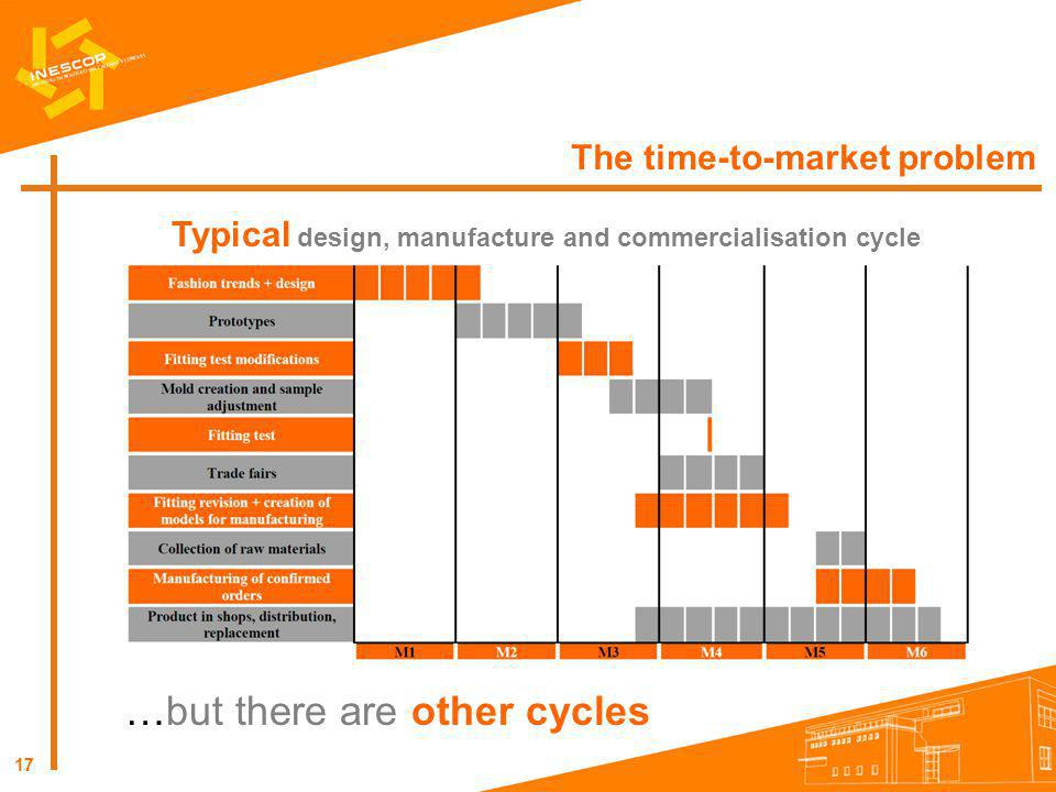 Typical design, manufacture and commercialisation cycle