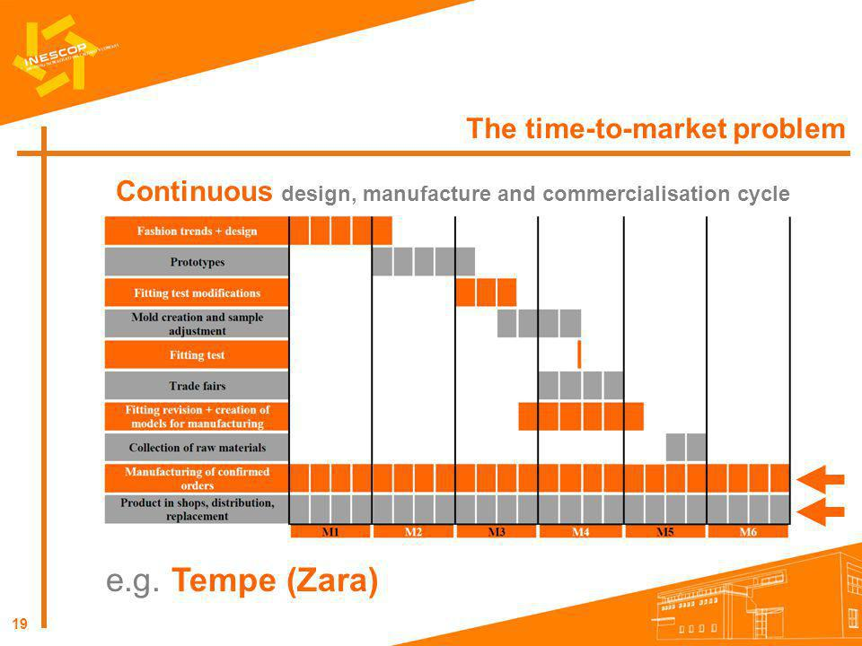 Continuous design, manufacture and commercialisation cycle