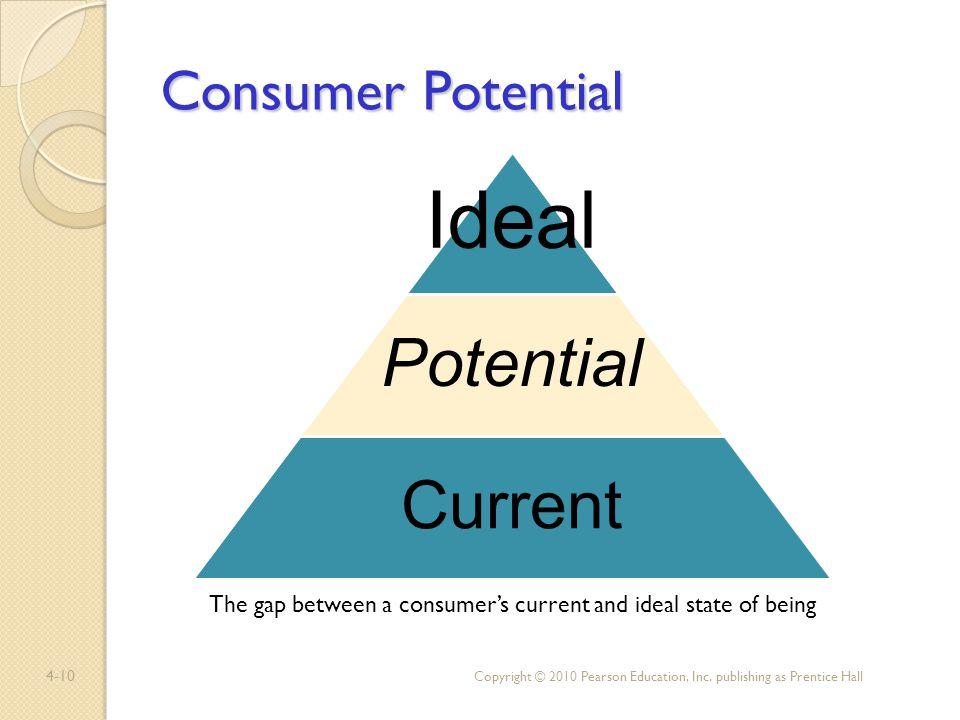The gap between a consumer's current and ideal state of being