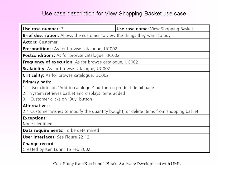 Use case description for View Shopping Basket use case