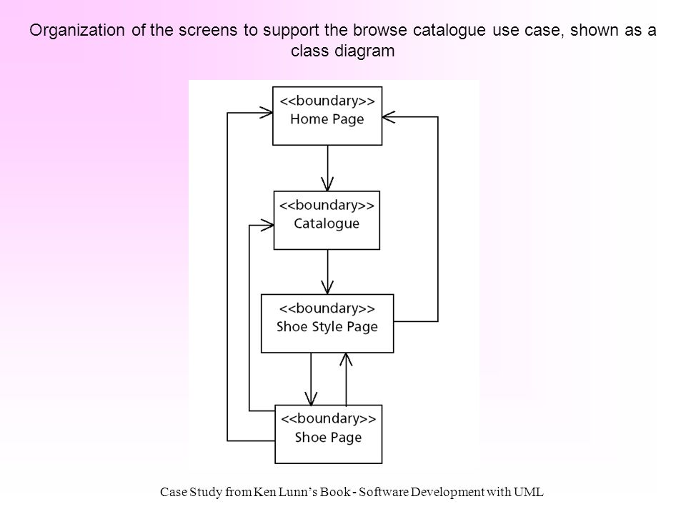 Case Study from Ken Lunn's Book - Software Development with UML