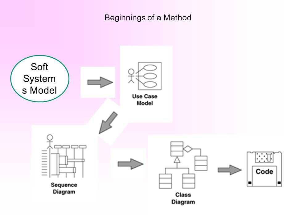 Beginnings of a Method Soft Systems Model
