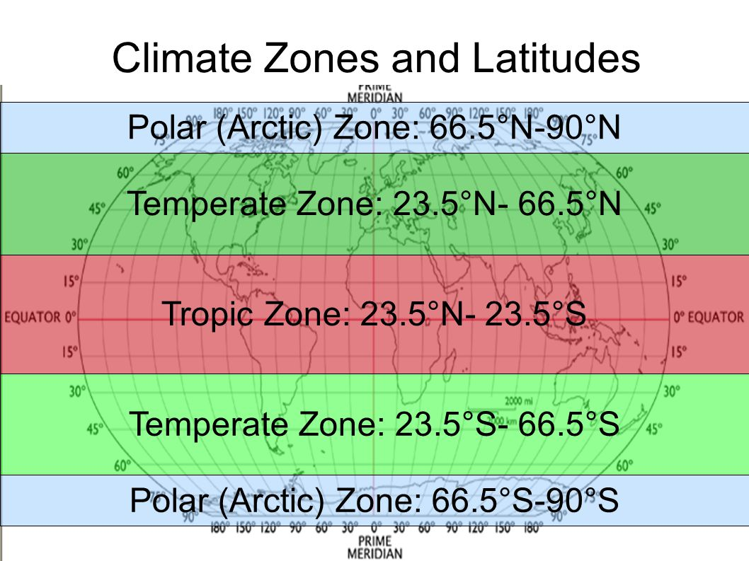 Climate Zones and Latitudes