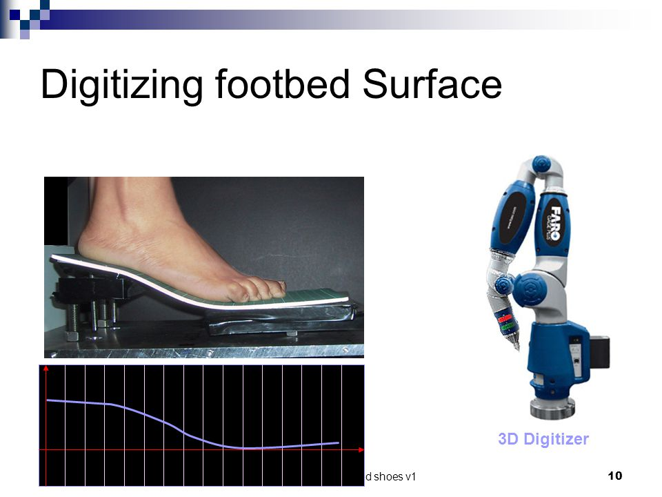 Digitizing footbed Surface
