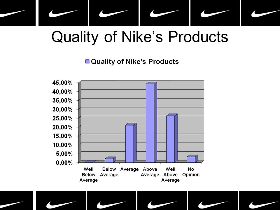 Quality of Nike's Products