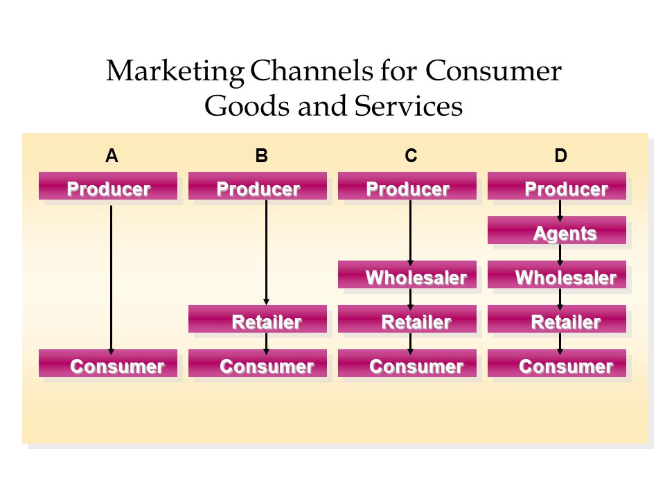 Marketing Channels for Consumer Goods and Services