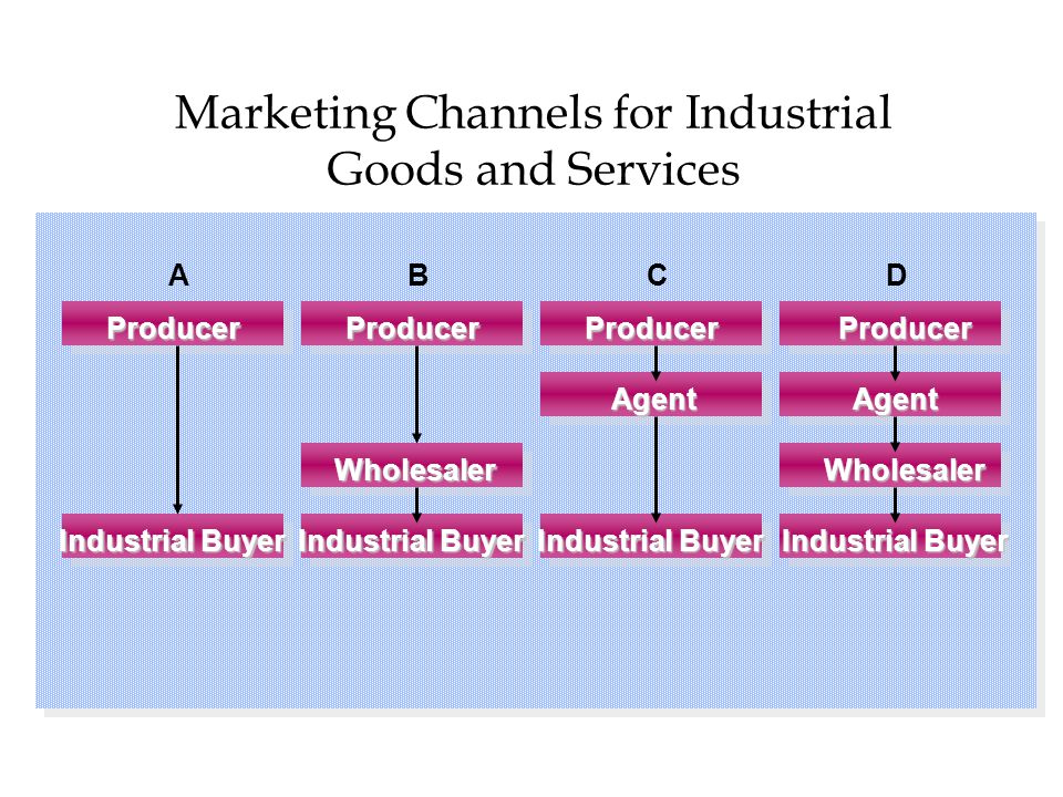 Marketing Channels for Industrial Goods and Services