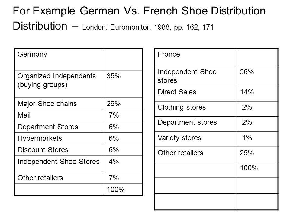 For Example German Vs. French Shoe Distribution Distribution – London: Euromonitor, 1988, pp. 162, 171