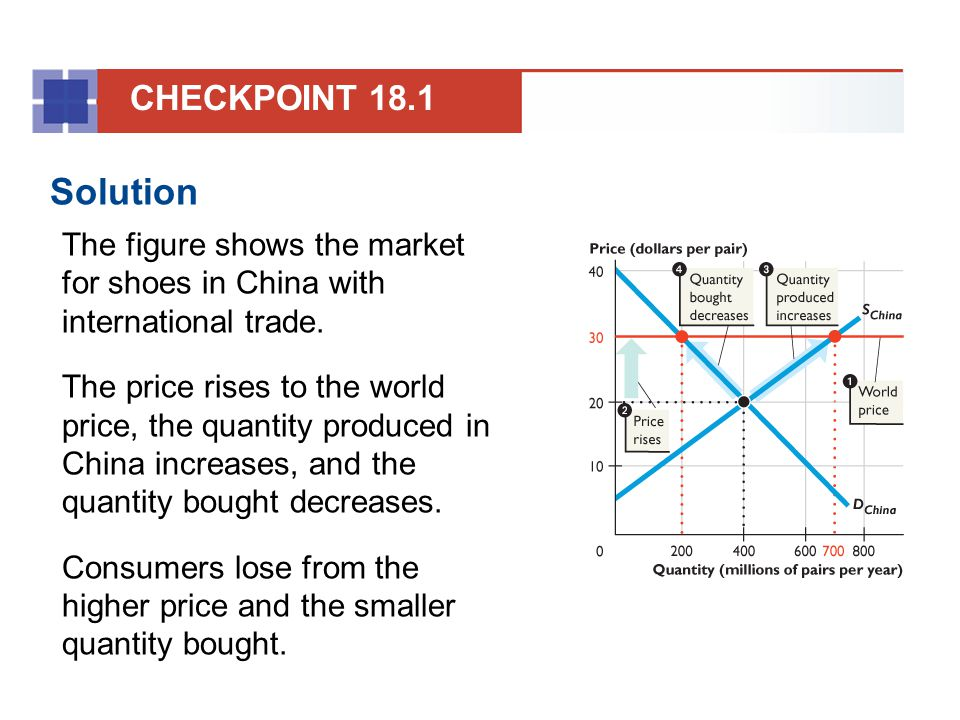 CHECKPOINT 18.1 Solution. The figure shows the market for shoes in China with international trade.