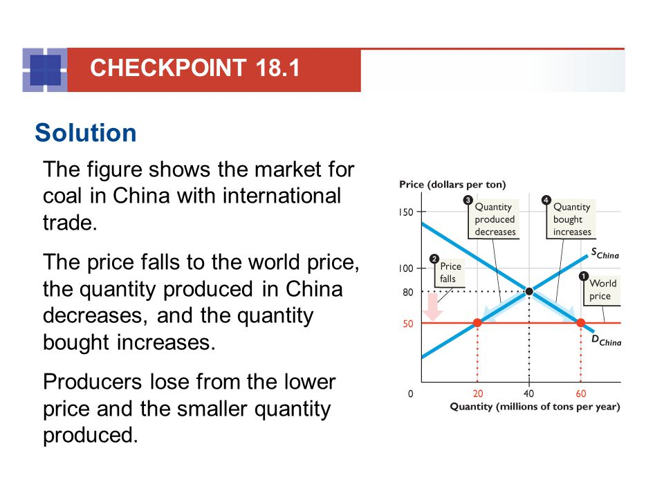 CHECKPOINT 18.1 Solution. The figure shows the market for coal in China with international trade.