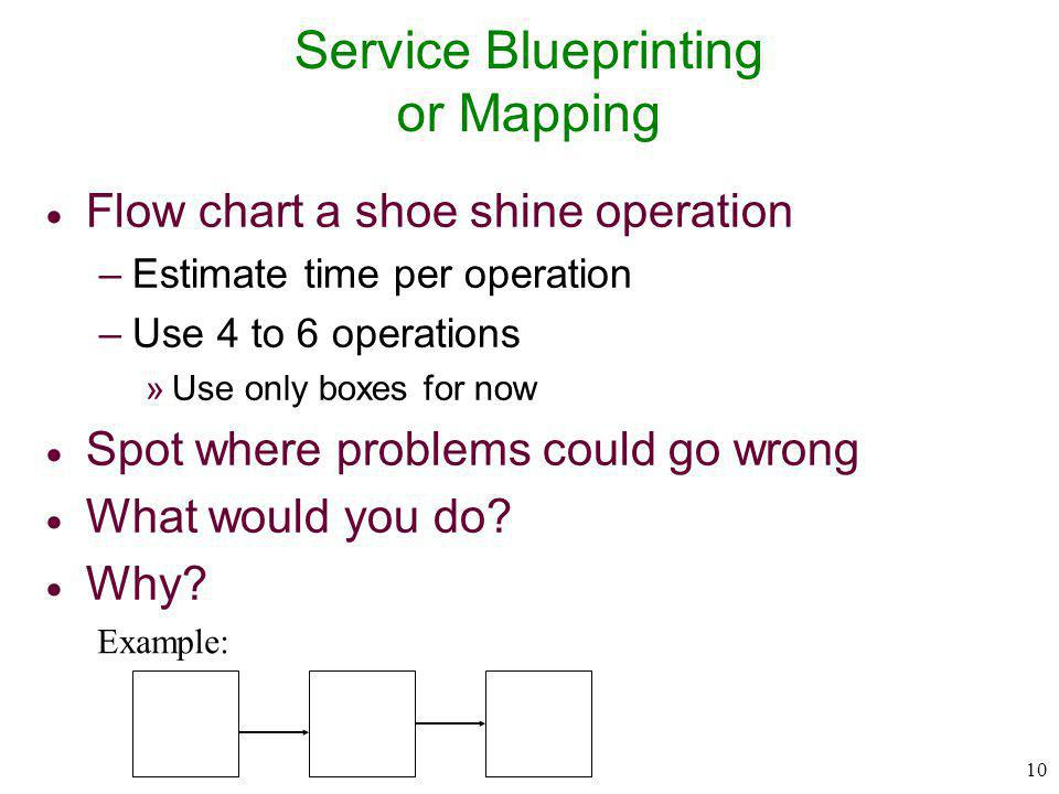 Service Blueprinting or Mapping