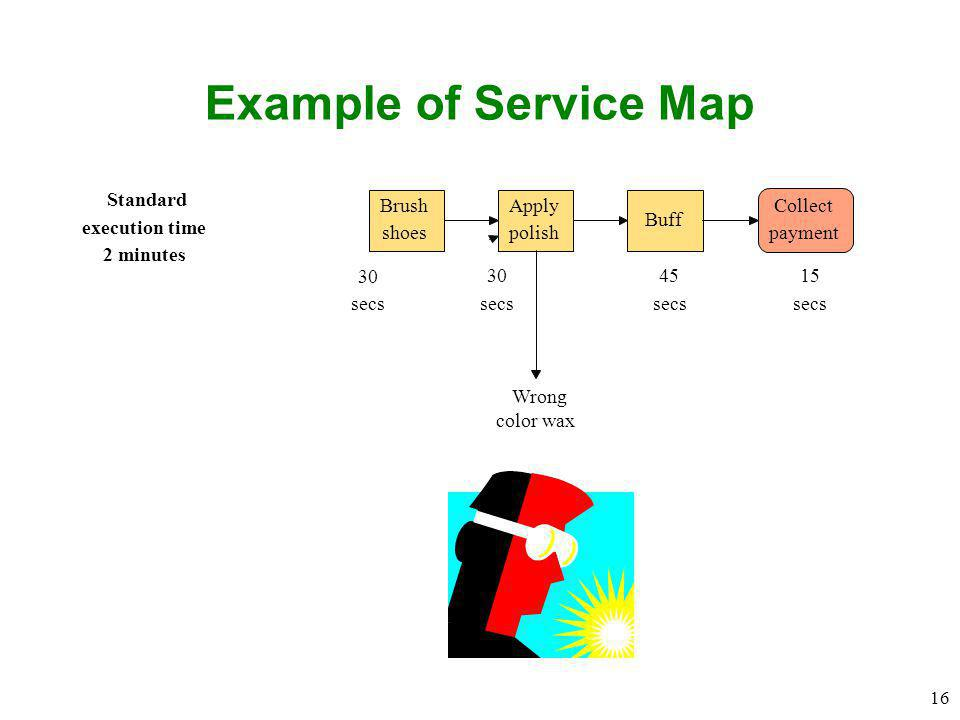 Example of Service Map Standard Brush Apply Collect Buff