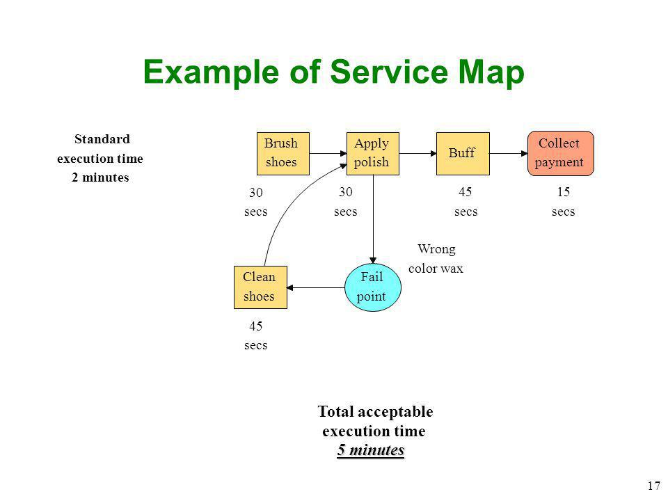 Example of Service Map Total acceptable execution time 5 minutes