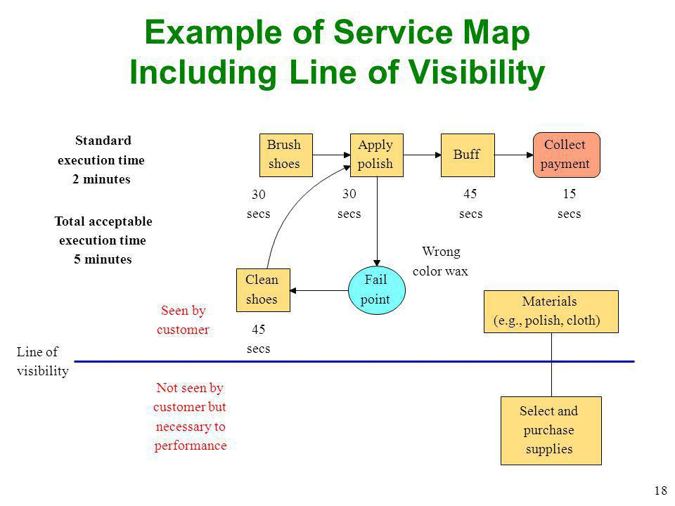 Example of Service Map Including Line of Visibility