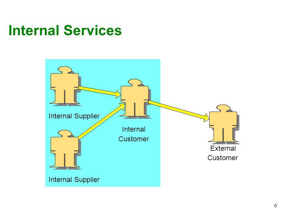 Internal Services Internal Supplier Internal Customer External