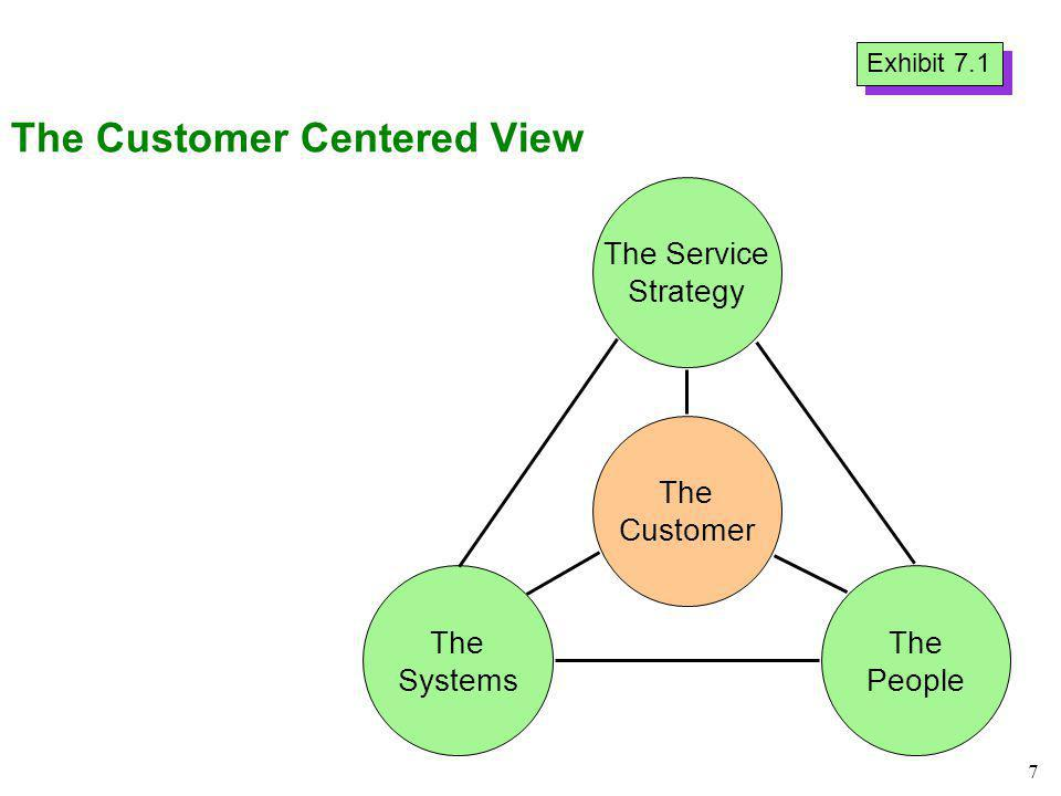 The Customer Centered View