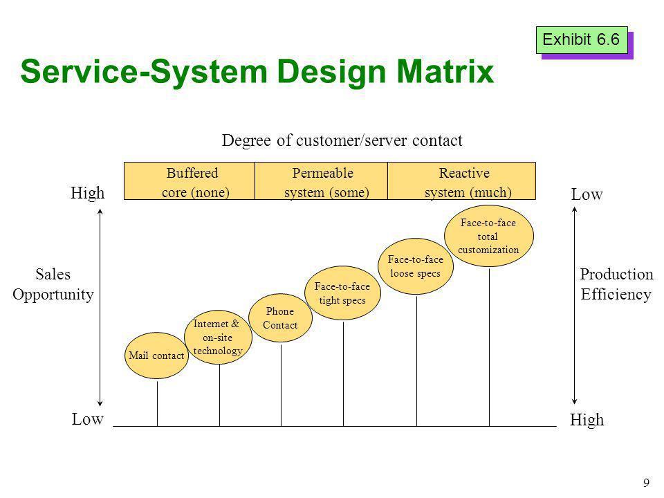Service-System Design Matrix