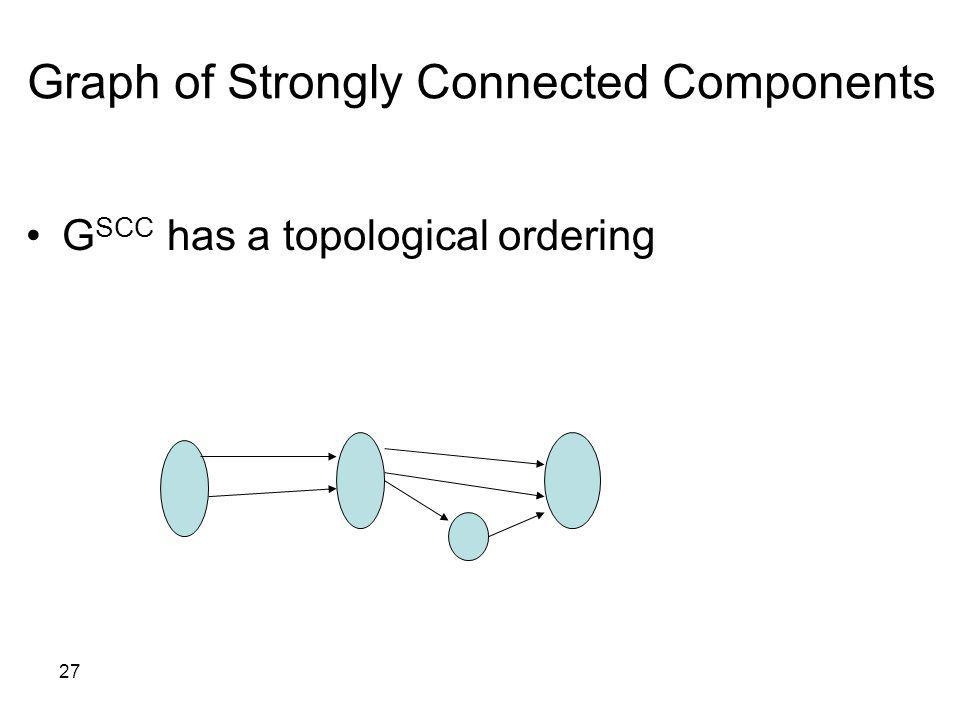 Graph of Strongly Connected Components