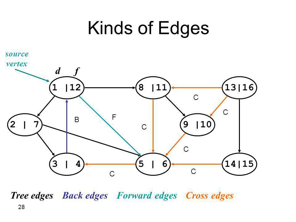Kinds of Edges d f 1  12 8  11 13 16 2   7 9  10 3   4 5   6 14 15