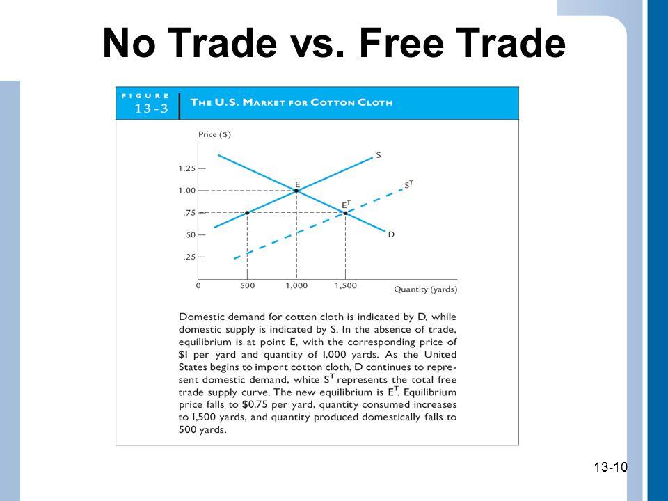 No Trade vs. Free Trade 13-10