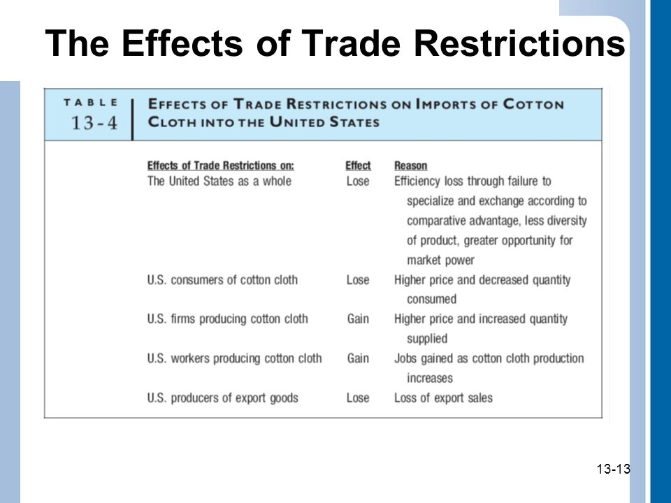 The Effects of Trade Restrictions