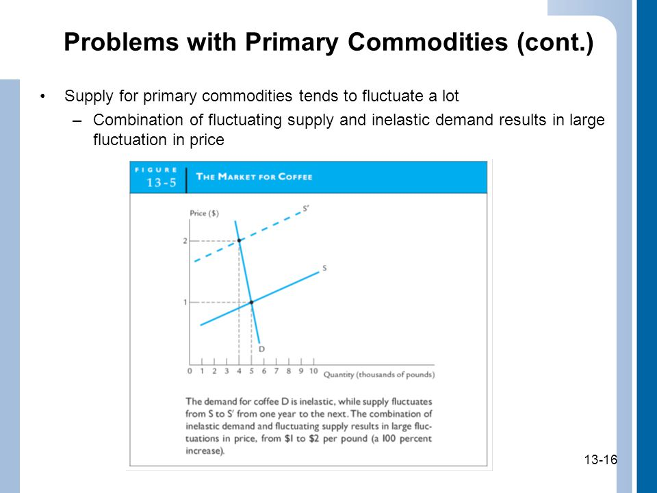 Problems with Primary Commodities (cont.)