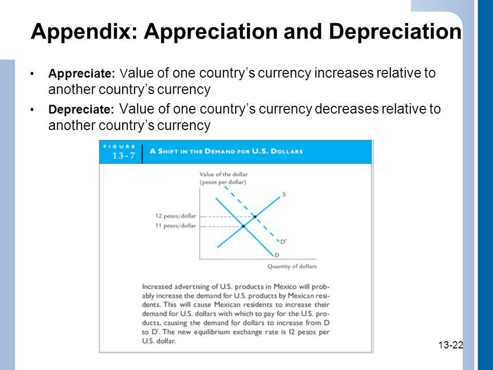 Appendix: Appreciation and Depreciation