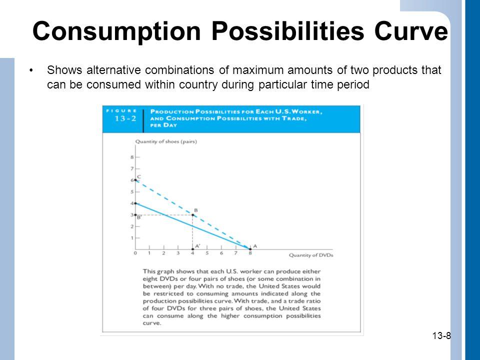 Consumption Possibilities Curve