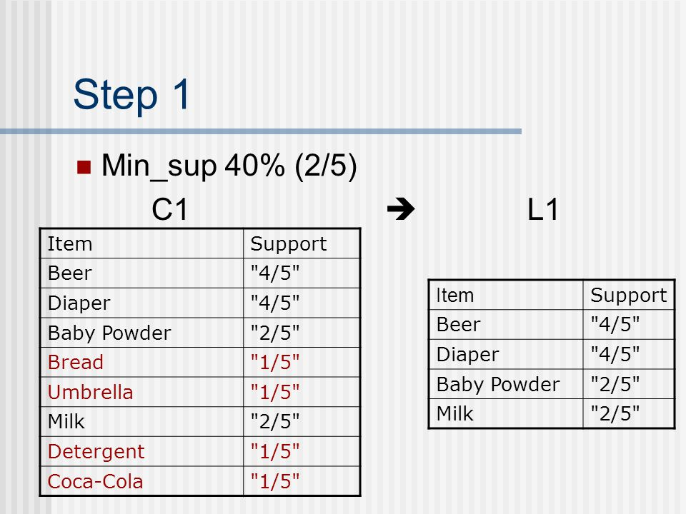 Step 1 Min_sup 40% (2/5) C1  L1 Item Support Beer 4/5 Diaper