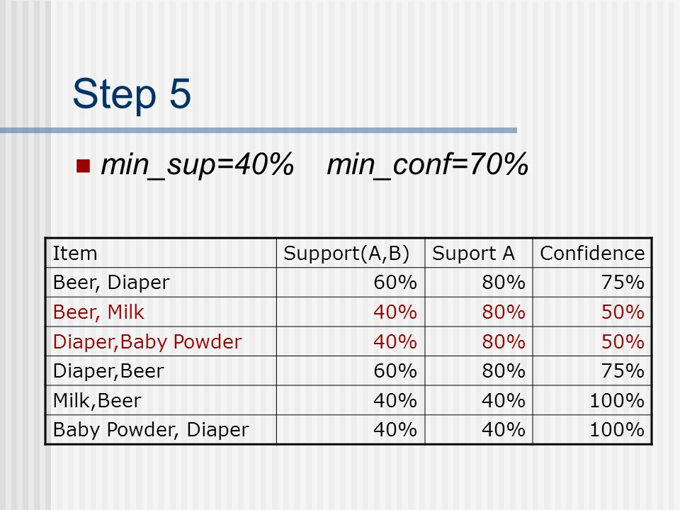 Step 5 min_sup=40% min_conf=70% Item Support(A,B) Suport A Confidence