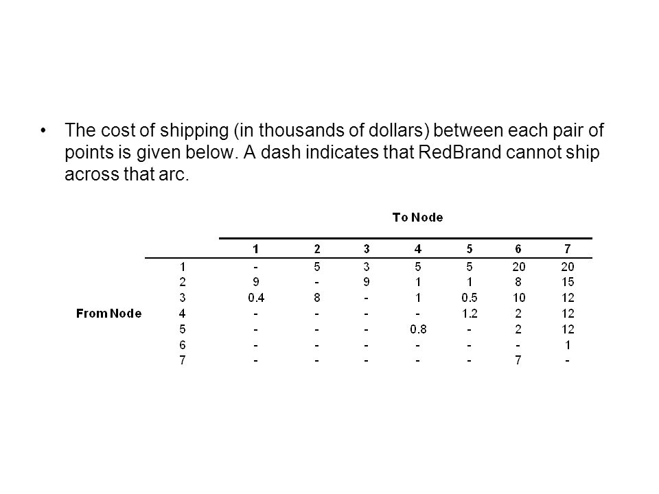 The cost of shipping (in thousands of dollars) between each pair of points is given below.