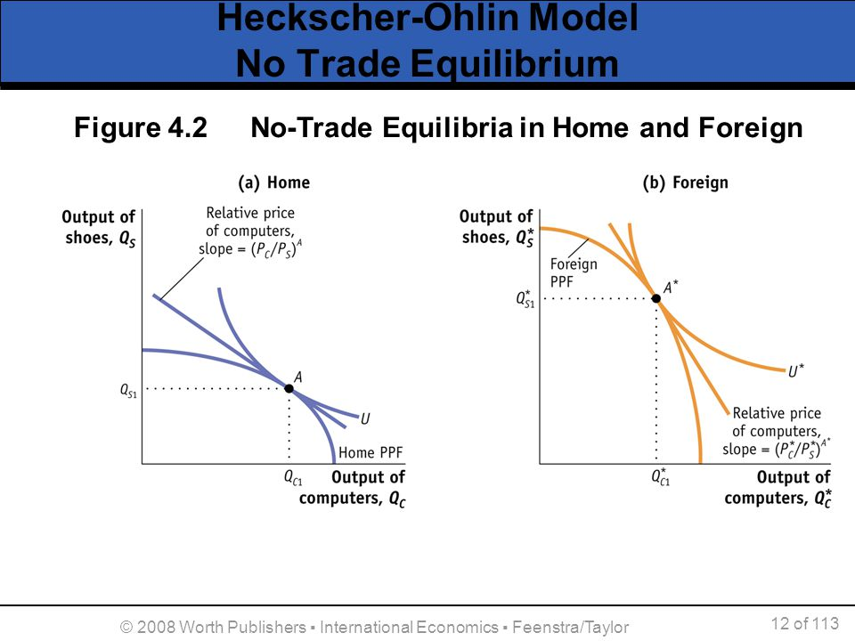 Heckscher-Ohlin Model No Trade Equilibrium