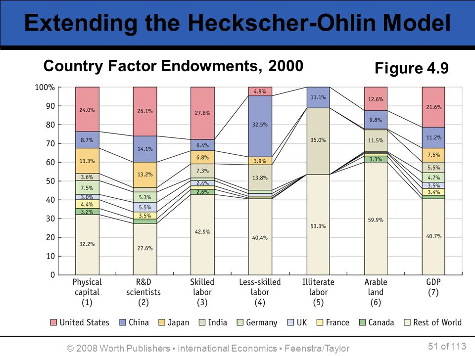 Extending the Heckscher-Ohlin Model