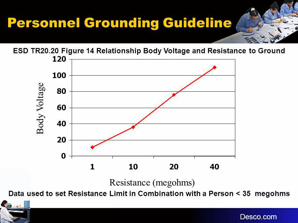 Personnel Grounding Guideline