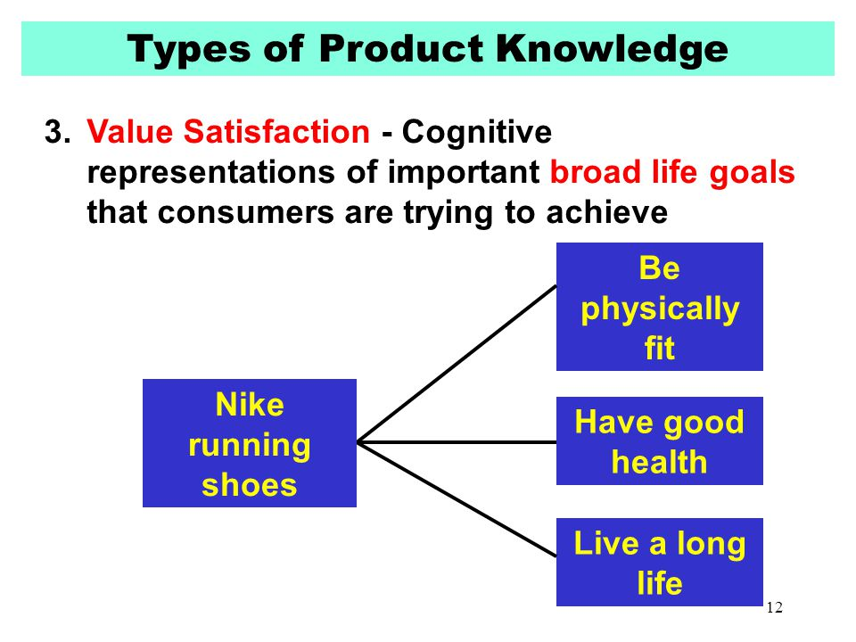 Types of Product Knowledge