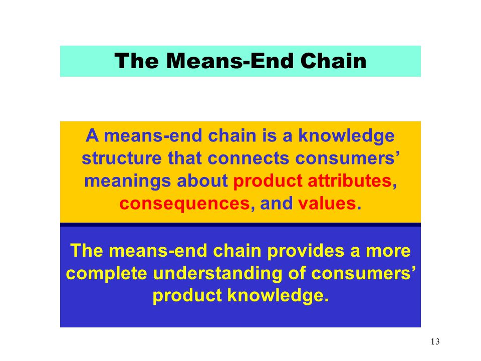The Means-End Chain A means-end chain is a knowledge structure that connects consumers' meanings about product attributes, consequences, and values.