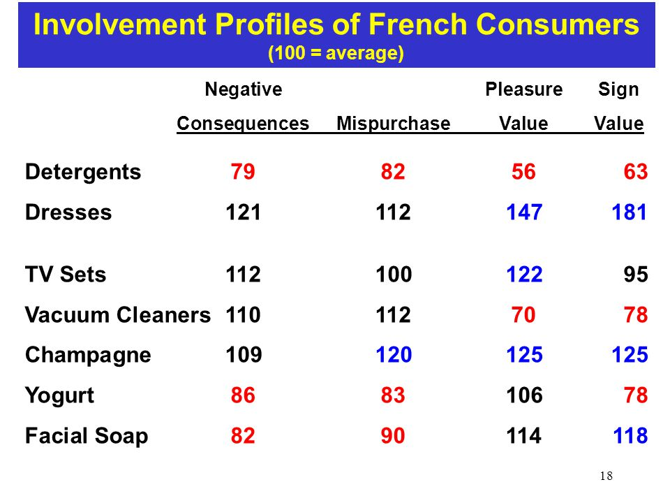 Involvement Profiles of French Consumers