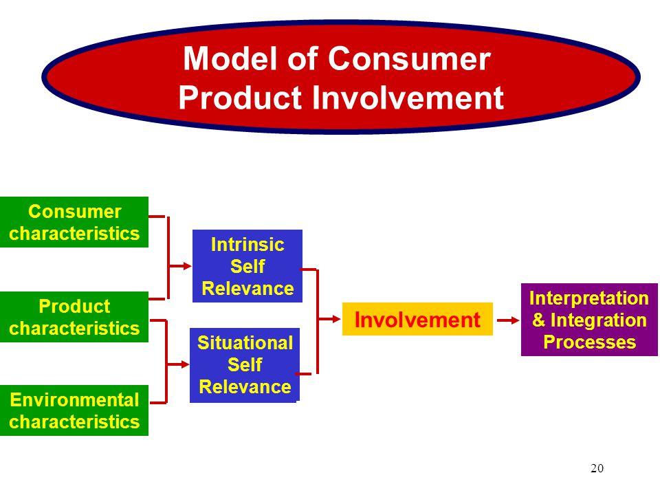 Consumer characteristics