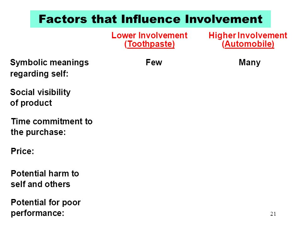 Factors that Influence Involvement