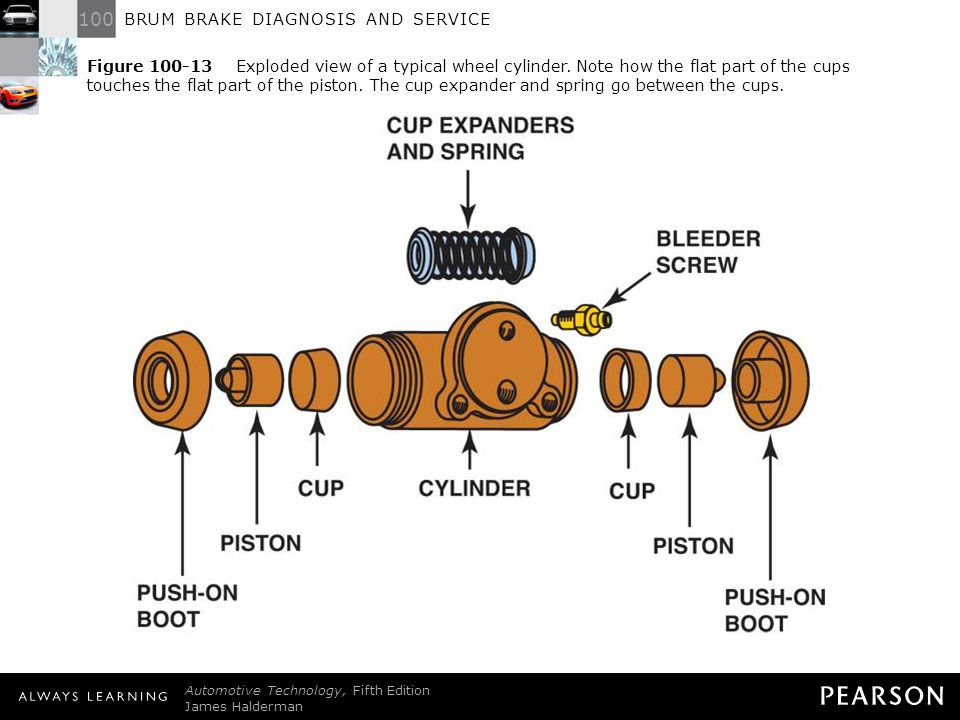 Figure 100-13 Exploded view of a typical wheel cylinder