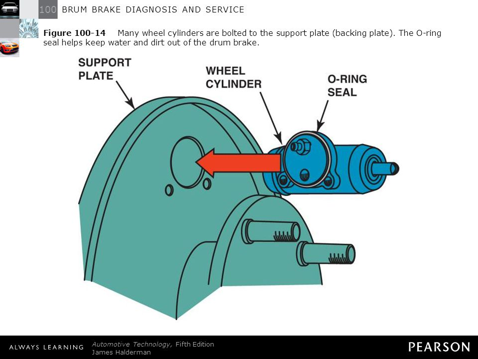 Figure 100-14 Many wheel cylinders are bolted to the support plate (backing plate). The O-ring seal helps keep water and dirt out of the drum brake.
