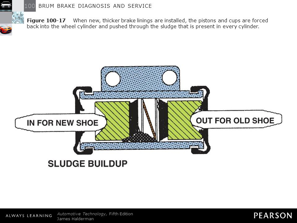 Figure 100-17 When new, thicker brake linings are installed, the pistons and cups are forced back into the wheel cylinder and pushed through the sludge that is present in every cylinder.