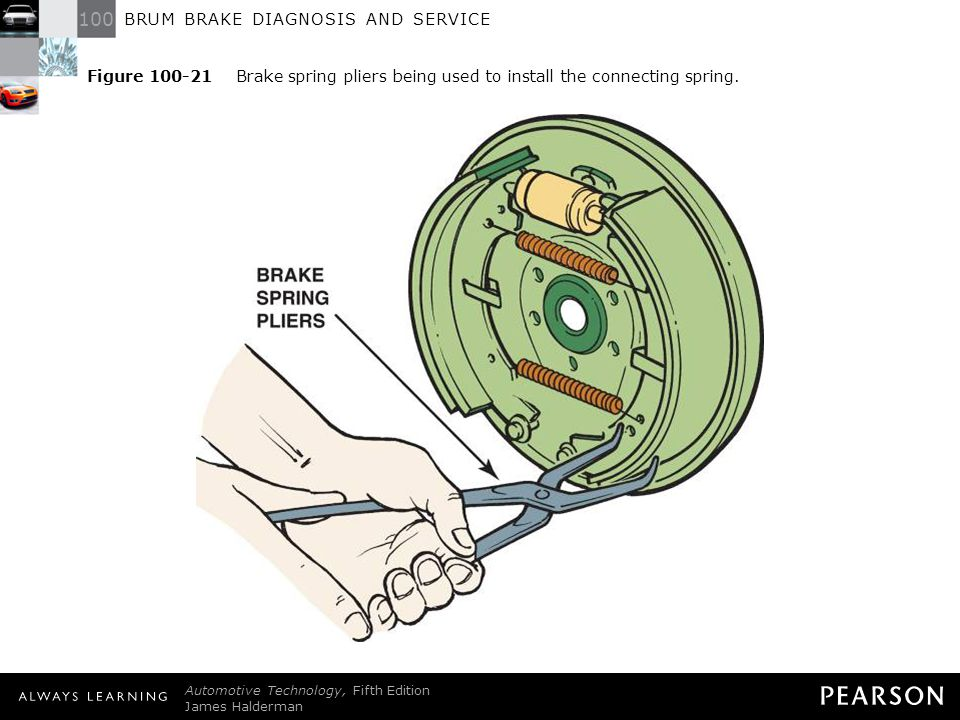 Figure 100-21 Brake spring pliers being used to install the connecting spring.