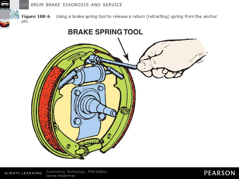 Figure 100-6 Using a brake spring tool to release a return (retracting) spring from the anchor pin.