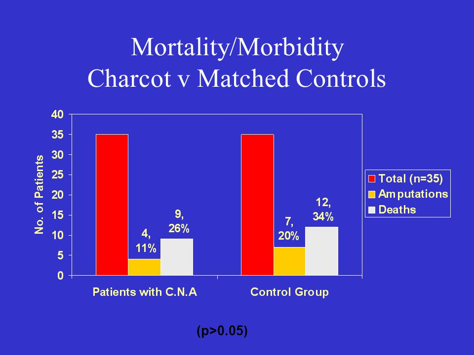 Mortality/Morbidity Charcot v Matched Controls