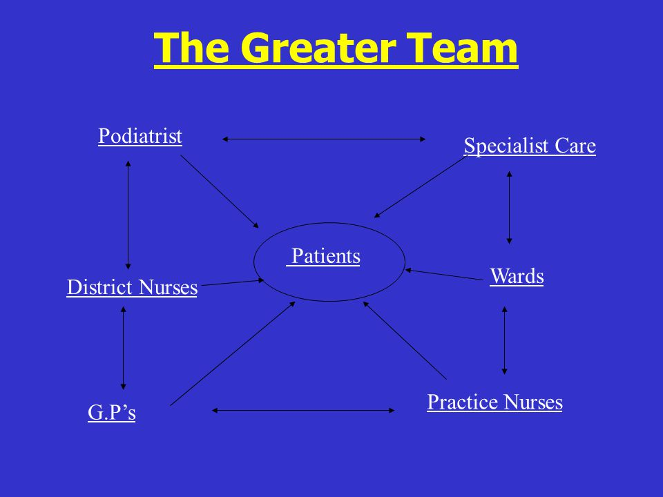 The Greater Team Podiatrist Specialist Care Patients Wards