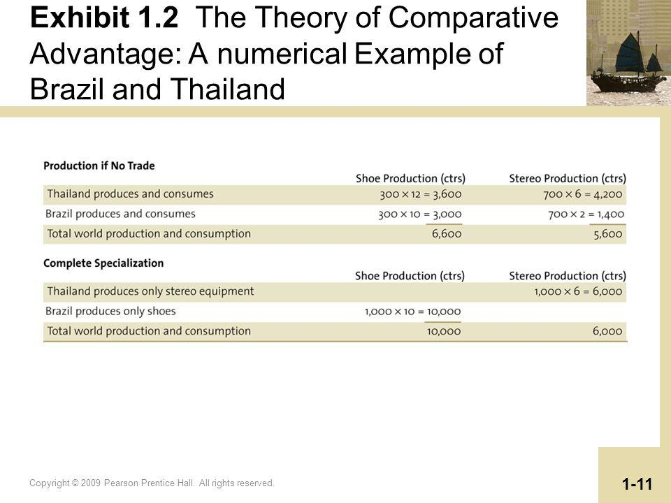 Exhibit 1.2 The Theory of Comparative Advantage: A numerical Example of Brazil and Thailand