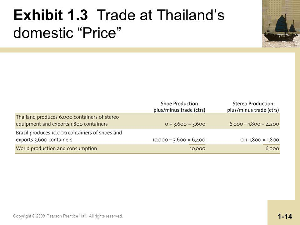 Exhibit 1.3 Trade at Thailand's domestic Price