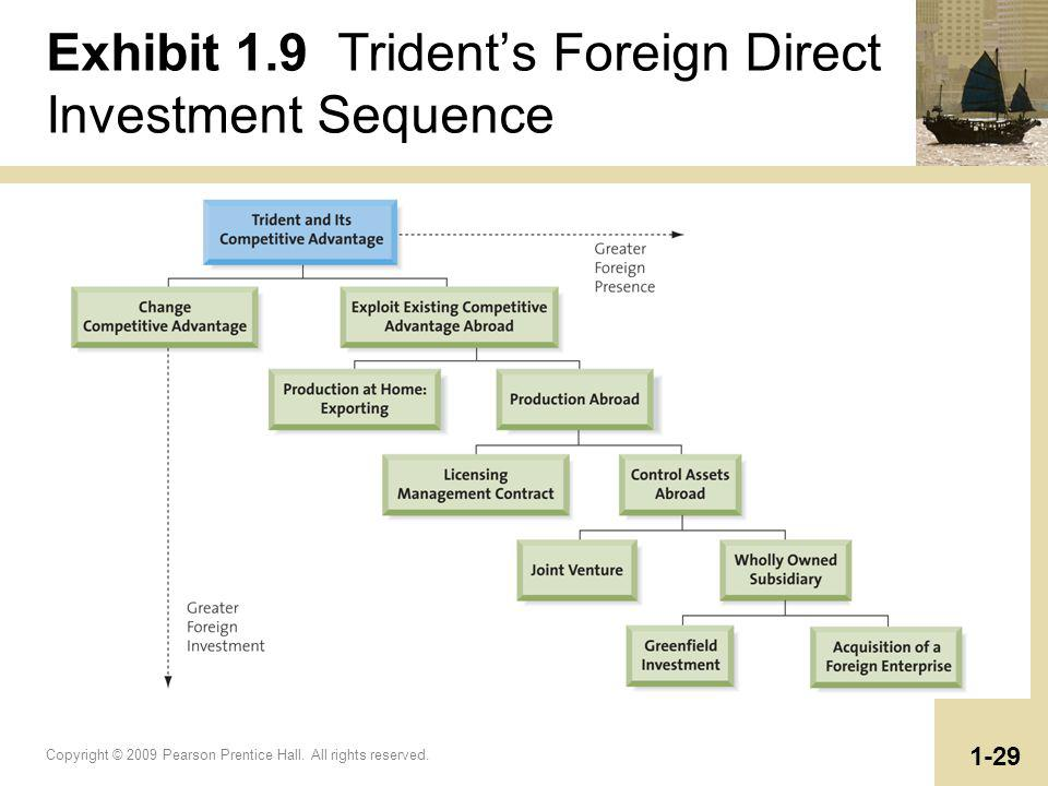 Exhibit 1.9 Trident's Foreign Direct Investment Sequence